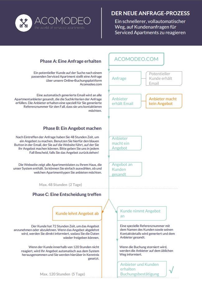 Wie Funktioniert Acomodeos Anfrageprozess Für Buchungen Acomodeo